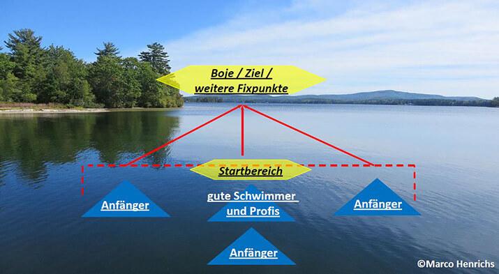 Bild eines Sees mit integrierter Grafik, die die Vorbereitung und Einteilung der Schwimmer beim Start eines Triathlonwettkampfs zeigt.
