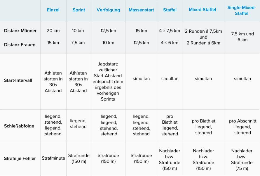 Die Vielfalt des Biathlon: Die Disziplinen im Überblick