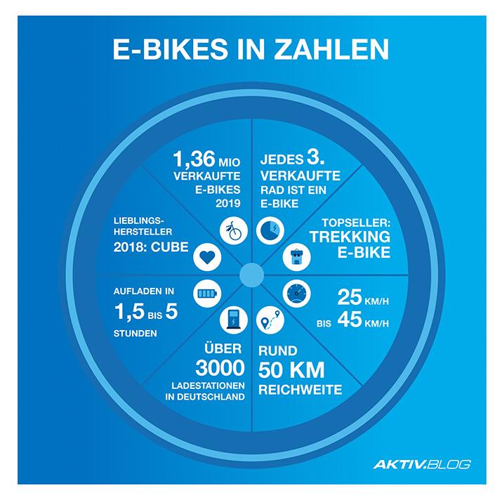 E-Bikes in Zahlen