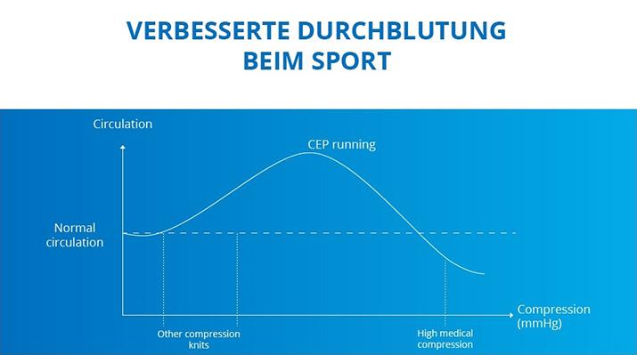 Verbesserte Durchblutung beim Sport