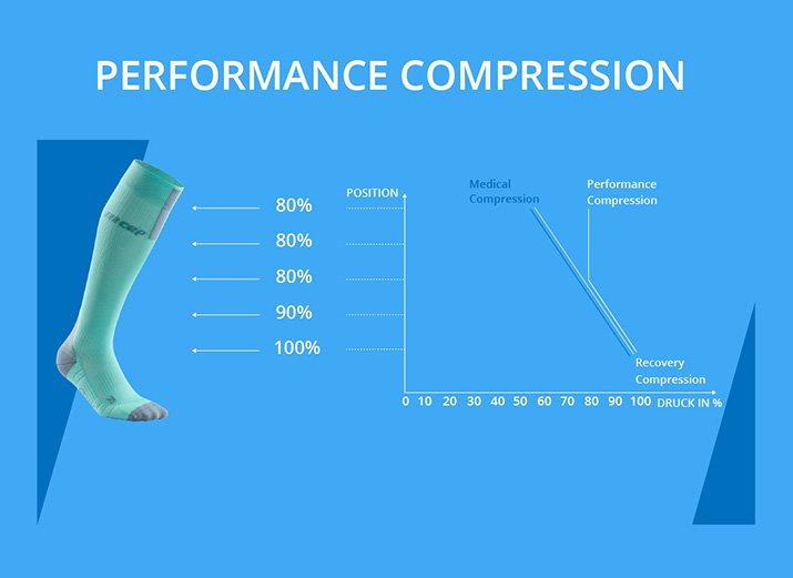 Performance Compression