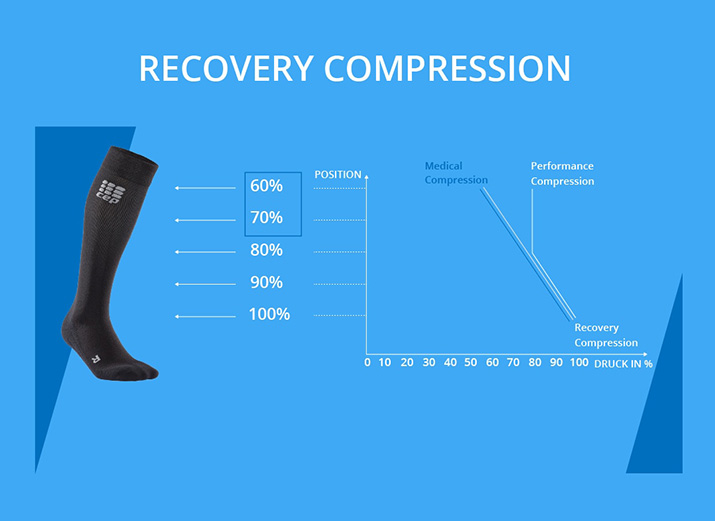 Recovery Compression