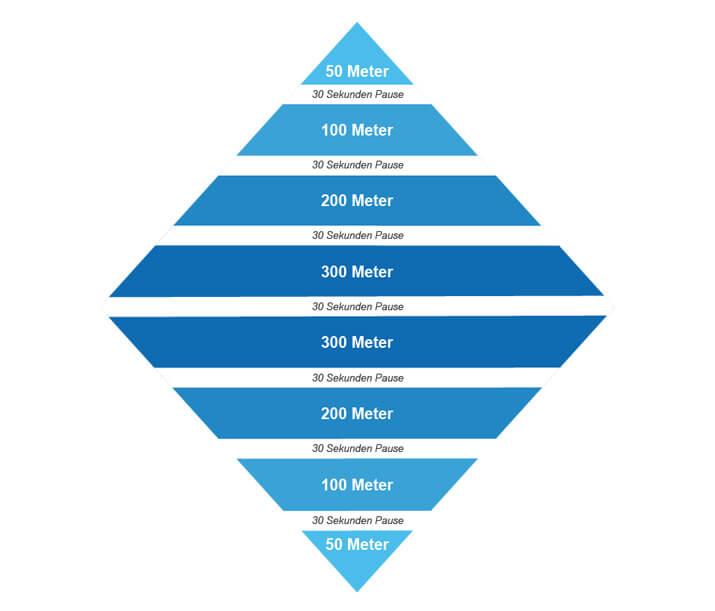 Pyramide mit 4 Stufen