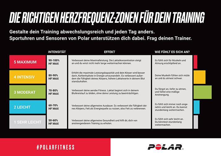 Folgende Grafik fasst einmal die Trainingszonen