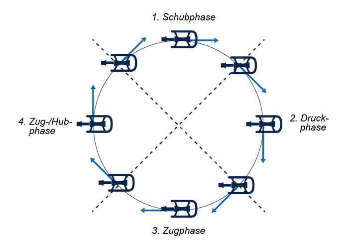 Der Tretzyklus und seine Phasen
