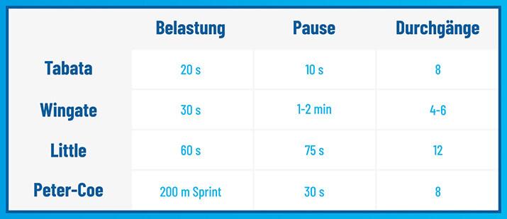 Eine Infografik zu verschiedenen Intervallformen inklusive Belastungs- und Pausenzeiten.