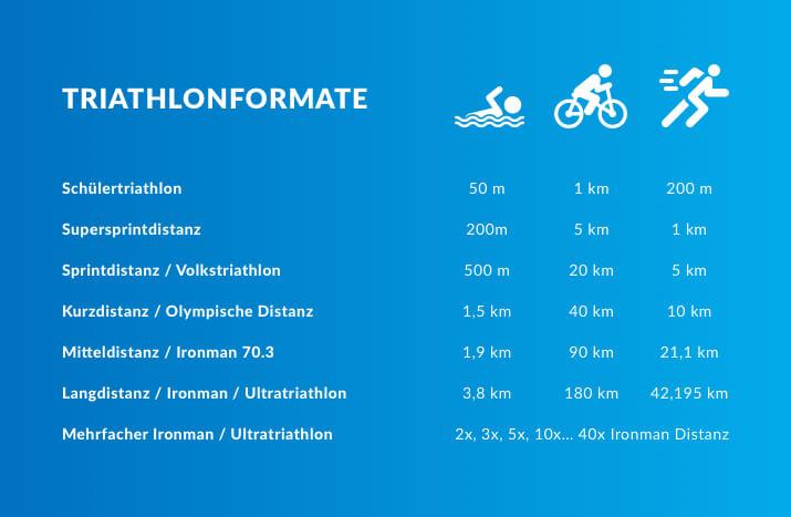 Triathlon-Formate